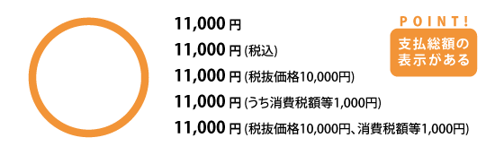 11,000円 11,000円(税込) 11,000円(税抜価格10,000円) 11,000円(うち消費税額等1,000円) 11,000円(税抜価格10,000円、消費税額等1,000円)